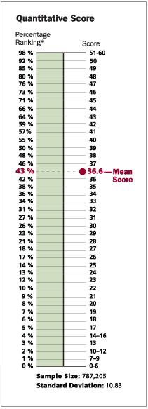 gre 2012 essay scores